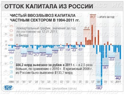 Отток капитала из России (инфографика)