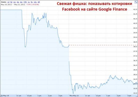 Российским инвесторам не досталось акций Facebook