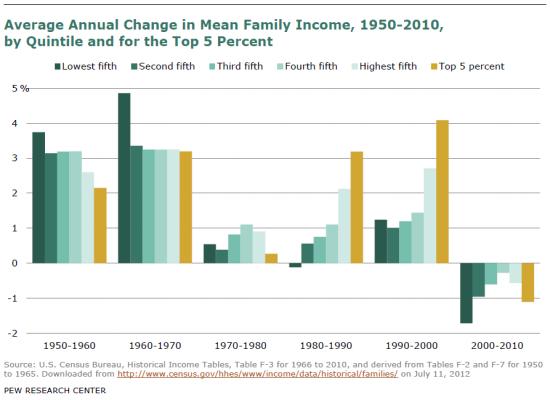 Инфографика: изменение доходов американцев