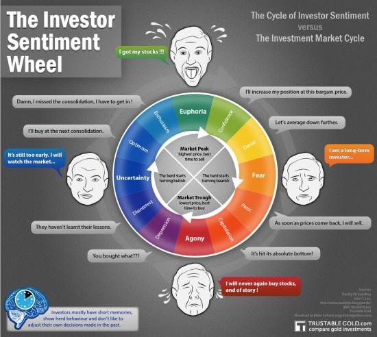 Инфографика: эмоции инвестора на рынке