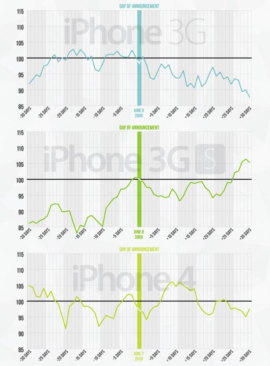 Как менялась стоимость акций Apple inc. после презентаций продуктов (инфографика)