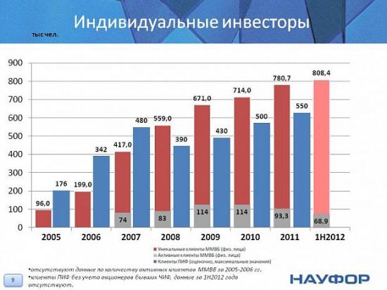 Аналитическое исследование ФР РФ в 2005-2012 годах (много полезной инфы)