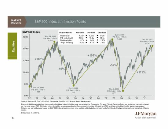 Статистика по американскому рынку за 2012 год от JP Morgan