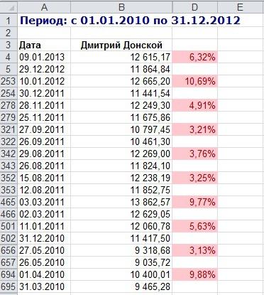 РБК опять напортачили, теперь в рейтинге ПИФов
