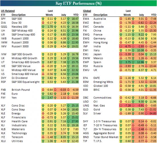 Динамика мировых рынков и место российского рынка в мире