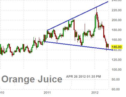 Рост цен на апельсиновый сок