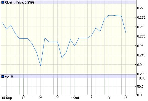 >>> IBOVESPA минус 4%. валюта -3.6%