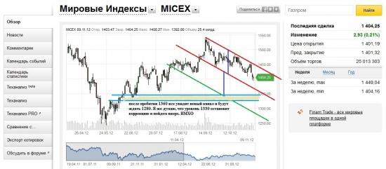 Прогноз по нашему рынку на следующую неделю