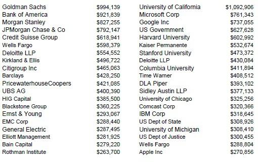 Крупнейшие спонсоры Обамы и Ромни
