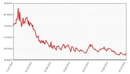 Неизбежное падение рубля и краткий анализ текщего экономического момента от Жириновского.