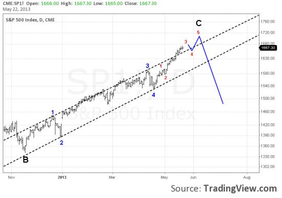 Индекс S&P 500 ждет локальная коррекция.