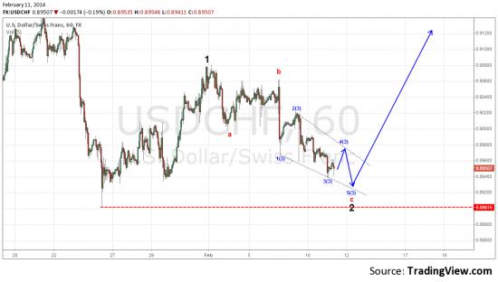 USD/CHF (update #2)