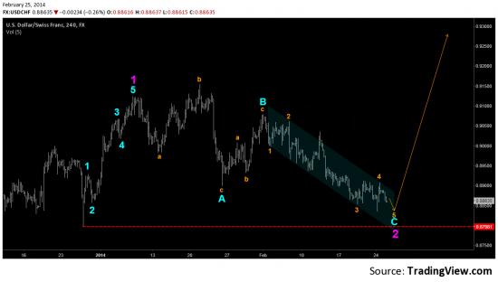 USD/CHF (update #3)
