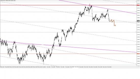 EUR/USD; USD/CHF; NZD/USD 28-29.06
