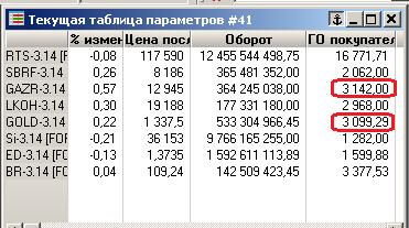 На срочном рынке FORTS  - Газпром дороже золота!