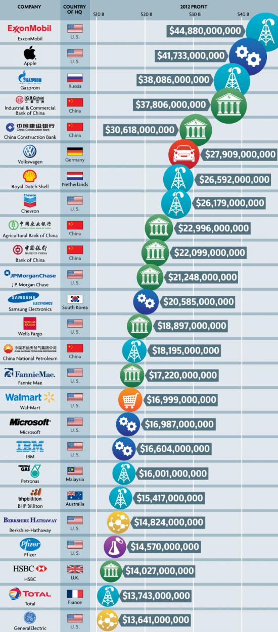 Какие компании зарабатывают больше всех и как у них это получается?