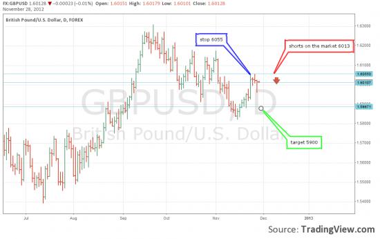 GBP\USD шорт