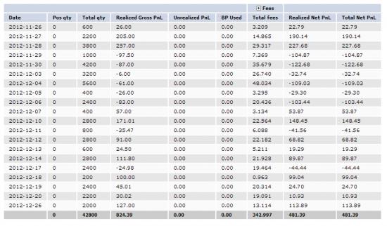 Первый месяц реальной торговли на NYSE на курсе Day Trading в United traders.