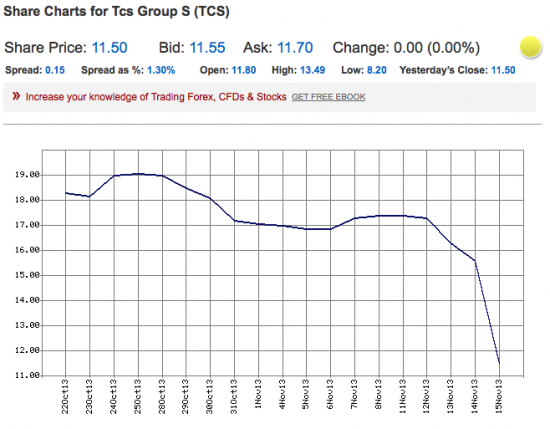 TCS на LSE и QIWI на NASDAQ hot stocks!