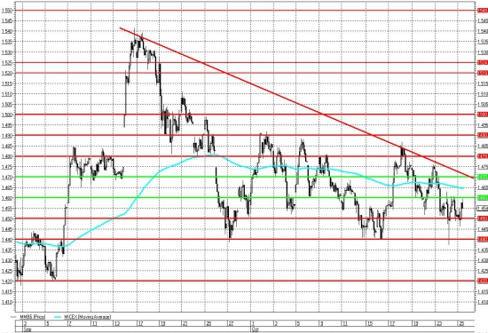 Неопределенность сохраняется, рынок не может определиться с направлением движения.