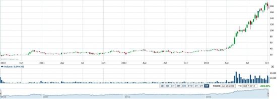 Акции Tesla Motors, срочно покупать!