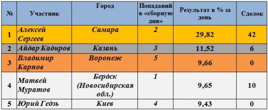 Результаты Клуба за 15.05.2012