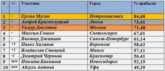 Результаты Клуба за 22.05.2012