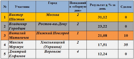 Результаты Клуба за 24.05.2012