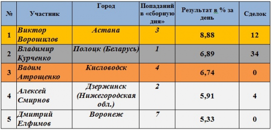 Результаты Клуба за 09.06.2012