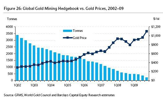 главный мотор цены золота