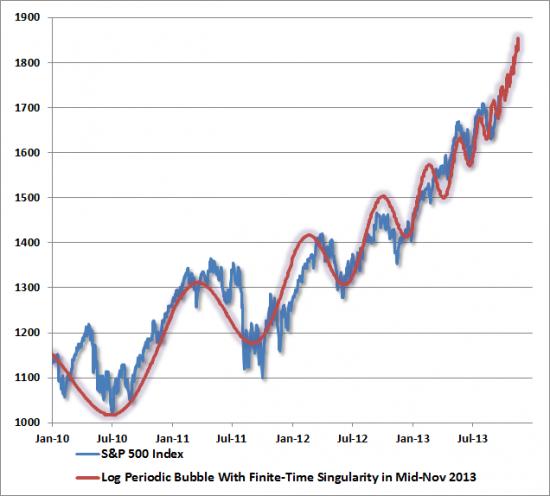 Hussman не исключает рост СП до 1850