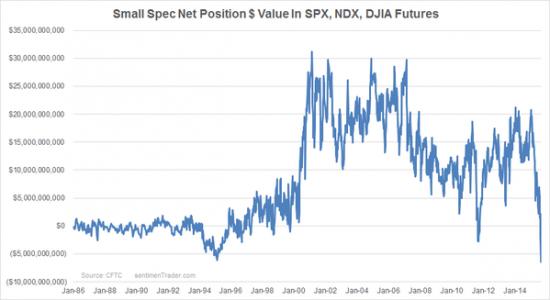 Позиция мелких участников рынка - новый рекорд