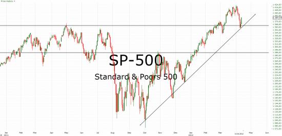 SP-500 - порастем на отчетностях?