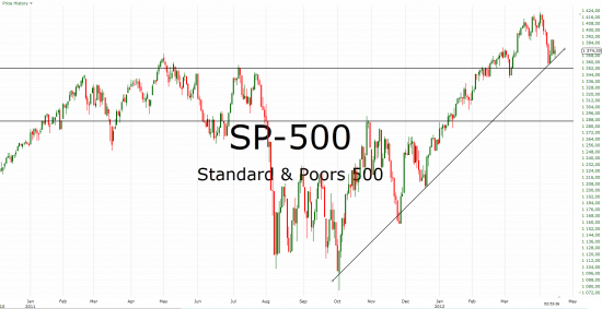 SP-500 - порастем на отчетностях? продолжение