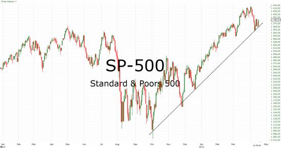 SP-500 - порастем на отчетностях? продолжение 2