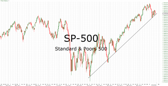 SP-500 - порастем на отчетностях? продолжение 3