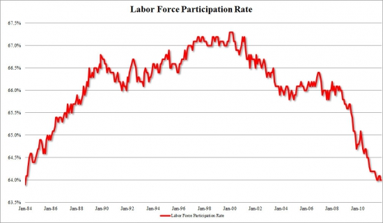 Безработица в Штатах и Labor Force Participation Rate