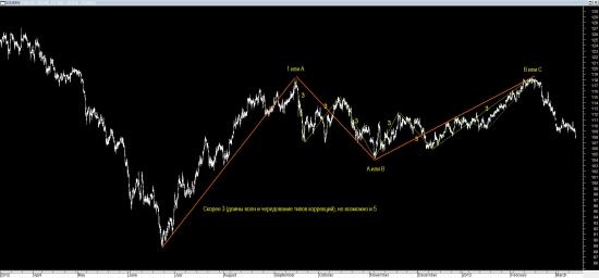 Нефть краткосрочно и среднесрочно