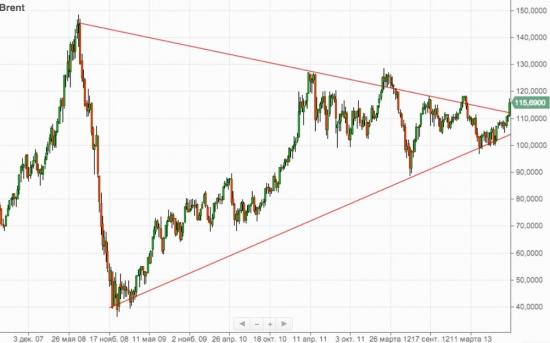 Зачем нужна нестабильность в Заливе или почему надо покупать нефть и золото