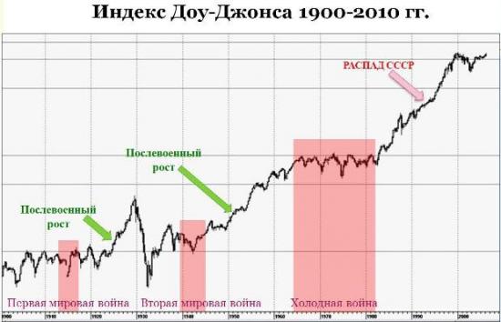 Каким стереотипам о фондовом рынке стоит верить?