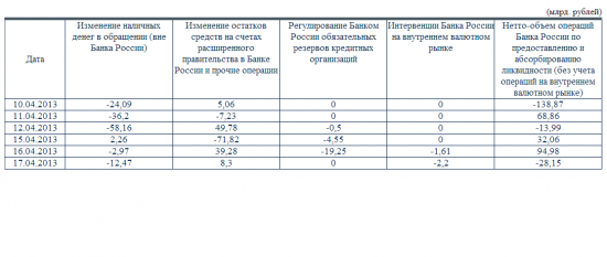 Интервенции Банка России на 17.04.2013