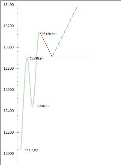 DJIA. ФРС. Падение. Трейдеры будут следить за уровнем 12898,94