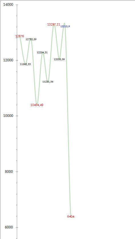 Индекс Доу-Джонса начинает падение и упадет до 6404 пунктов к 25.08.2013