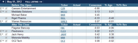 Earnings list for today 01.05.2012