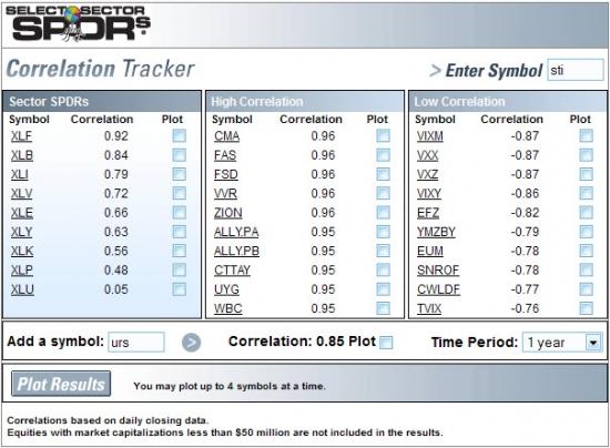 Поиск корреляции между акциями