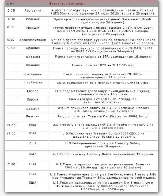 Календарь размещений/ погашений на неделю 16-20.04