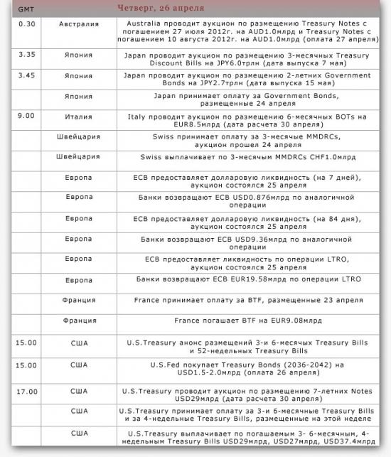 Календарь размещений/ погашений на неделю 23-27.04