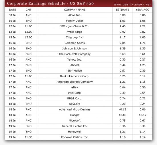 Календарь корпоративных отчетов  (июль 2013)