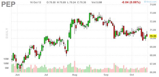 Торговые идеи: Семь акций, о которых надо сегодня знать