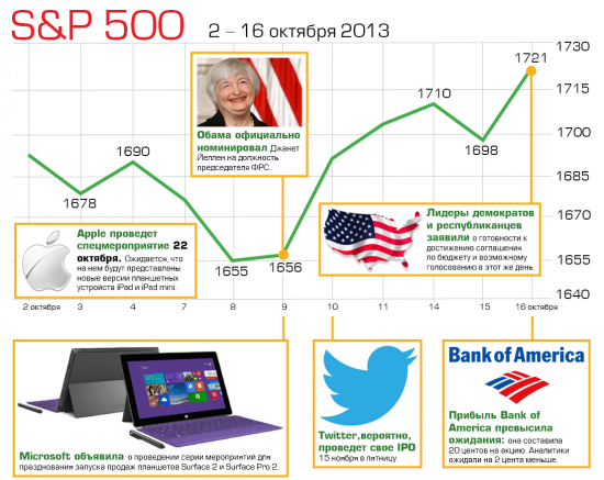 """Инфографика от ИК """"Фридом Финанс"""" по итогам событий прошедших двух недель"""